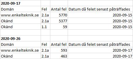 Felmeddelande - AdSense - 2.1a - 1.1