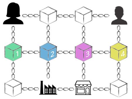 Blockkedja - Alla ihopkopplade - Databas