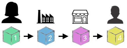 Försäljning - Produktion - Process - Idag