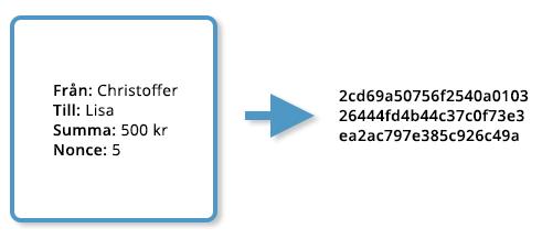 Kryptovalutor - Block - Hash